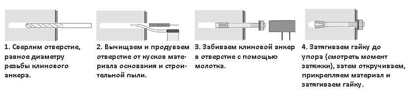 Клиновой анкер инструкция.