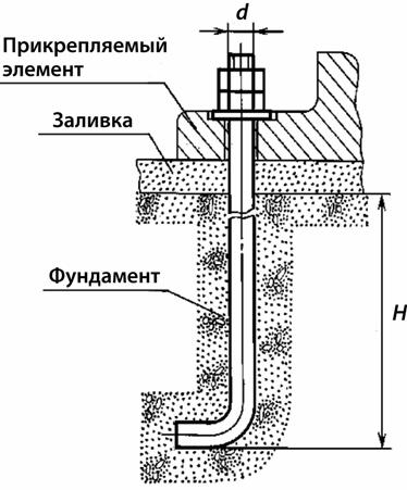 Пример использования фундаментного анкера ГОСТ 24379, тип 1, исполнение 1