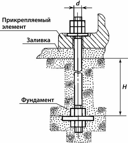 Пример использования фундаментного анкера ГОСТ 24379, тип 2, исполнение 1.