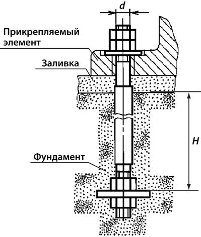 Пример использования фундаментного анкера ГОСТ 24379, тип 2, исполнение 2.