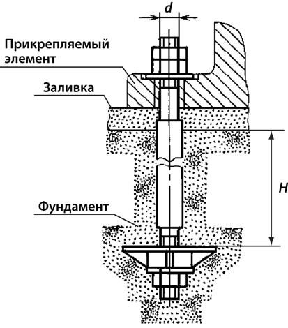 Пример использования фундаментного анкера ГОСТ 24379, тип 2, исполнение 3.