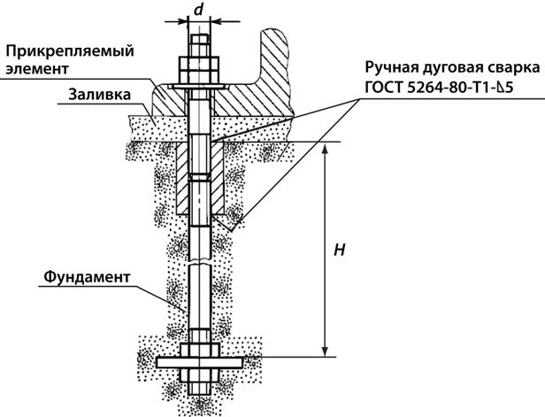 Пример использования фундаментного анкера ГОСТ 24379, тип 3, исполнение 1.