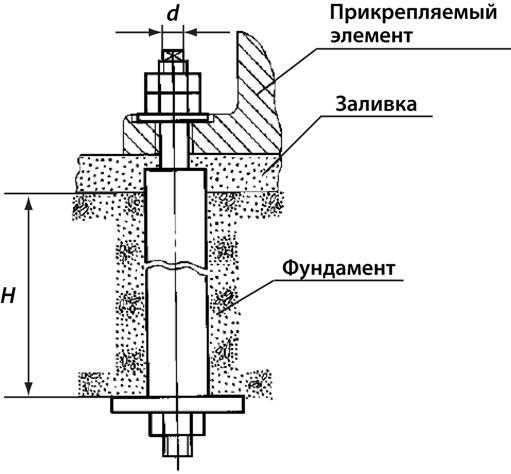 Пример использования фундаментного анкера ГОСТ 24379, типа 4, исполнения 1.