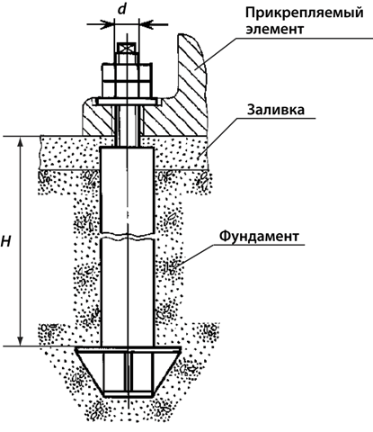 Пример использования фундаментного анкера ГОСТ 24379, типа 4, исполнения 2.