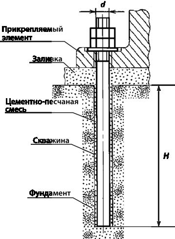 Пример использования фундаментного анкера ГОСТ 24379, типа 5, исполнения 1.