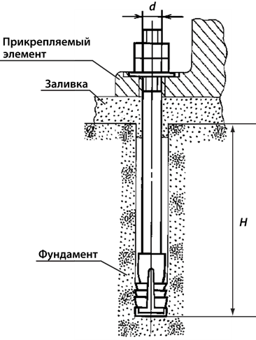 Пример установки фундаментных анкерных болтов с разжимной цангой 24х200 типа 6, исполнения 1