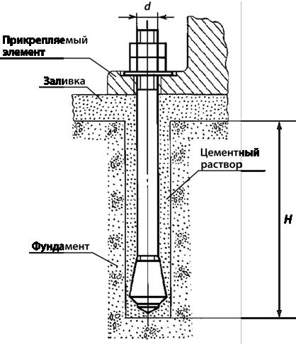 Пример использования фундаментного анкера ГОСТ 24379, типа 6, исполнения 2.