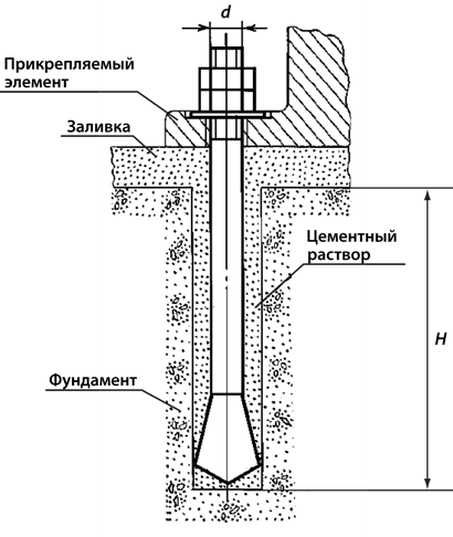 Пример использования фундаментного анкера ГОСТ 24379, типа 6, исполнения 3.