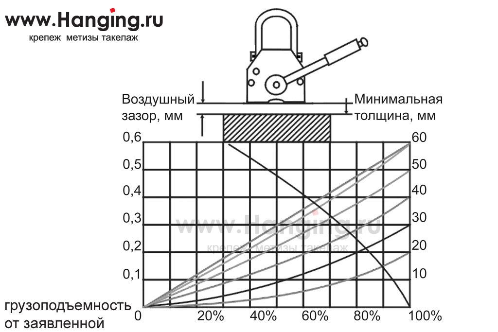 График грузоподъемности захвата магнитного MAG-600